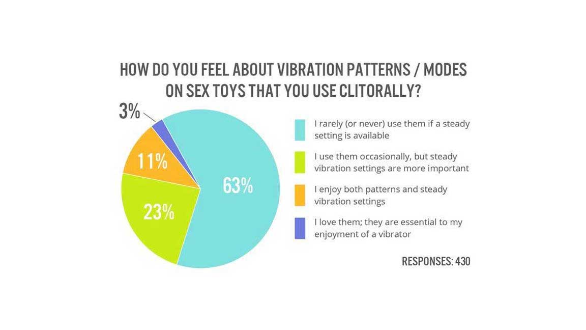 Pie chart results for clitoral vibration patterns on sex toys